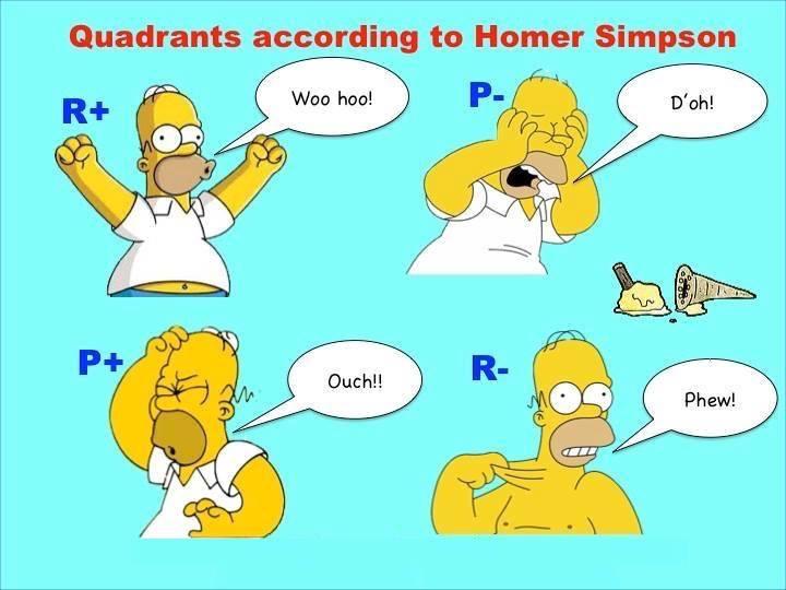 4 kwadranten door Homer
